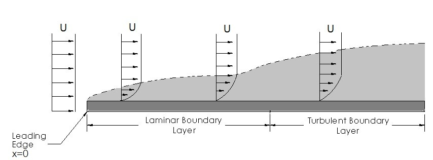 89a7fed9c12 Boundary Layer - S.B.A Invent