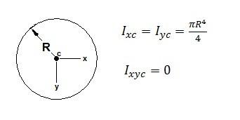 Hydrostatic Force on a Plane