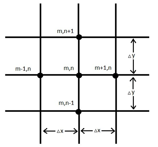 Steady-State Multiple Dimension