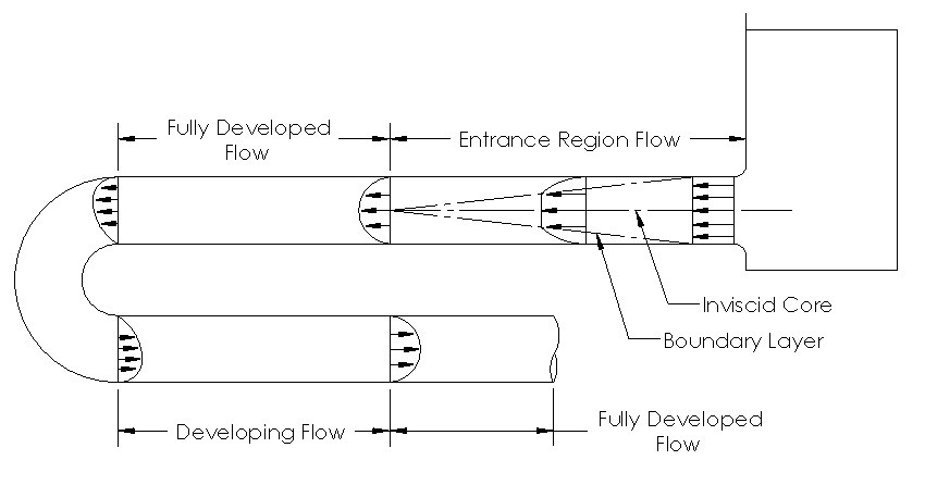 Entrance Region, developing flow, and fully developed flow in a pipe