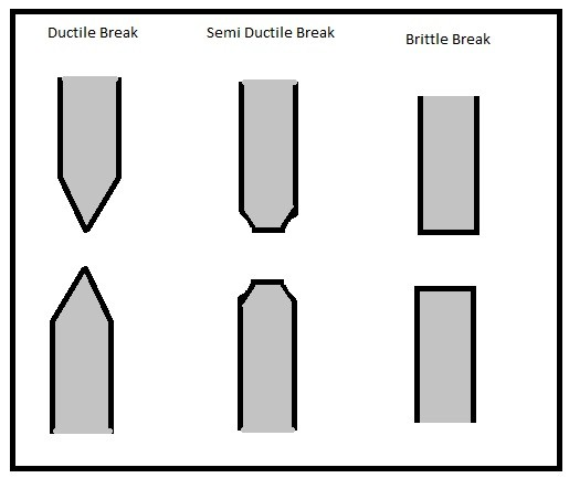 Ductile & Brittle Material