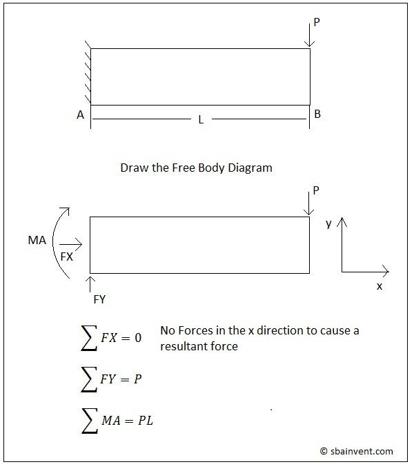 statics s b a invent rh sbainvent com Solving Free-Body Diagrams Free Body Diagram Examples