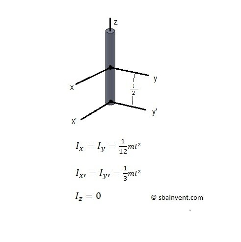 mass moment of inertia of a slender rod