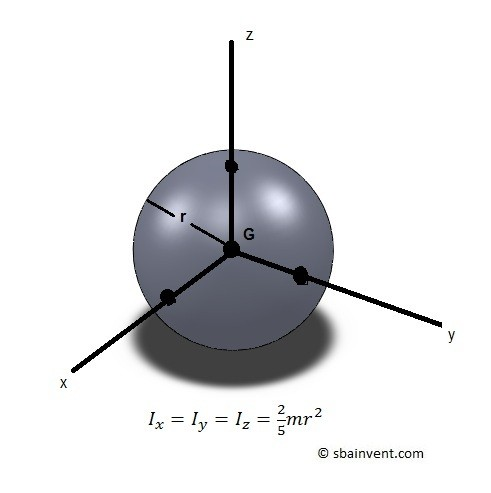 mass moment of inertia of a sphere