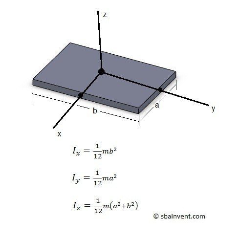 mass moment of inertia of a thin plate