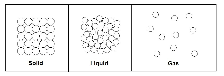 Molecular structure Solid, liquid, gas