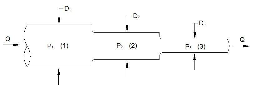 Pumps Series and Parallel