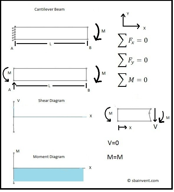 Shear and Moment Diagrams - S.B.A. Invent on