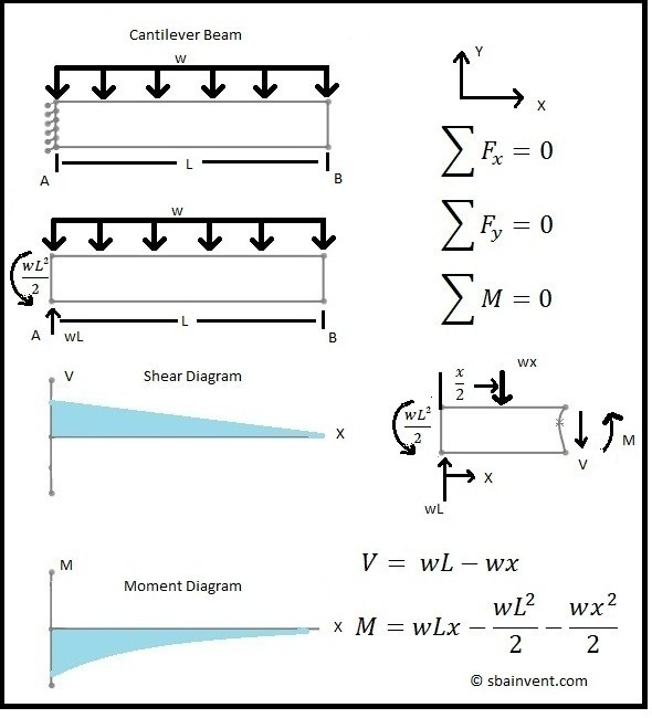 Shear Moment Diagram Beam Uniform Load Circuit Diagram Symbols