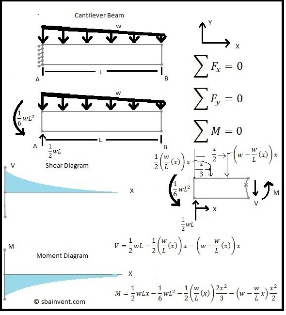 Strength Of Materials Shear And Moment Diagrams Wire Data Schema