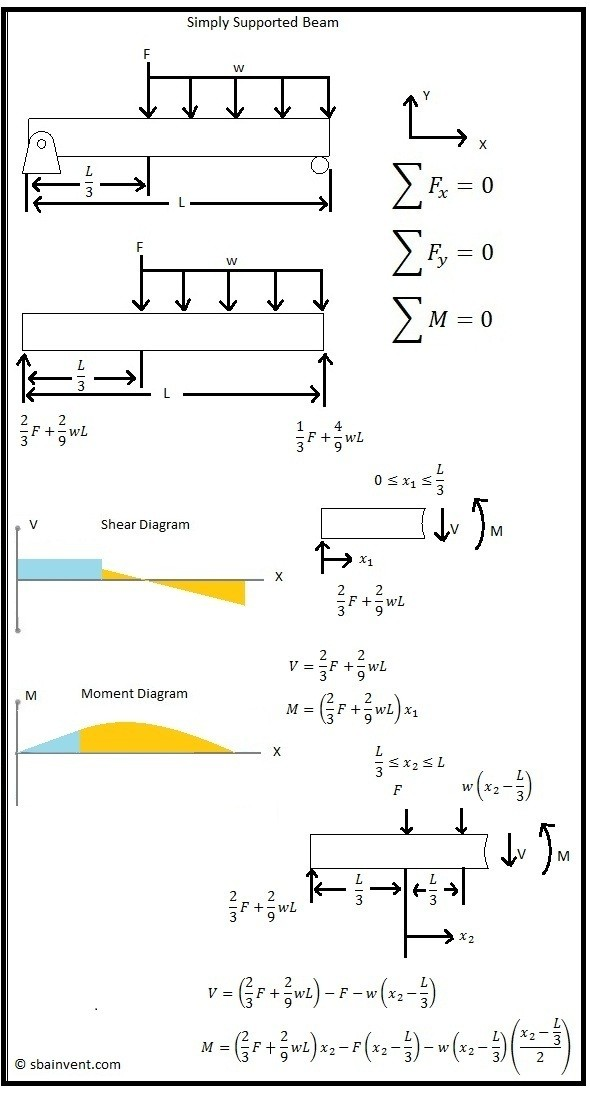 strength of materials shear and moment diagrams wire data schema u2022 rh frana co shear bending moment diagram calculator shear bending moment diagram calculator