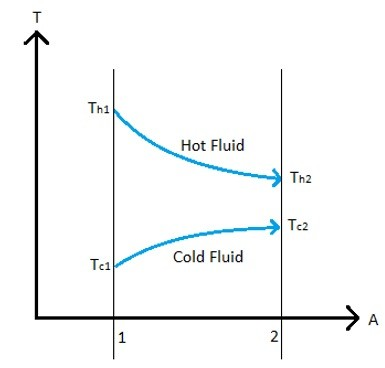 Log Mean Temperature Difference (LMTD)