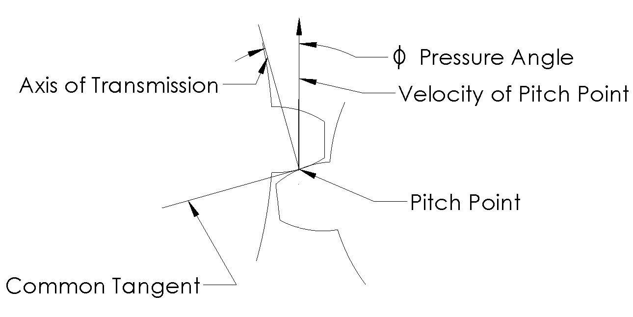 Gearing Systems