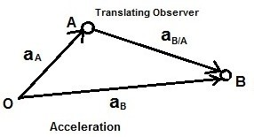 relative motion acceleration