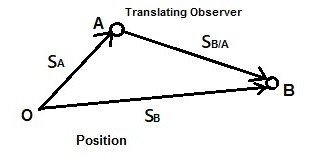 relative motion position