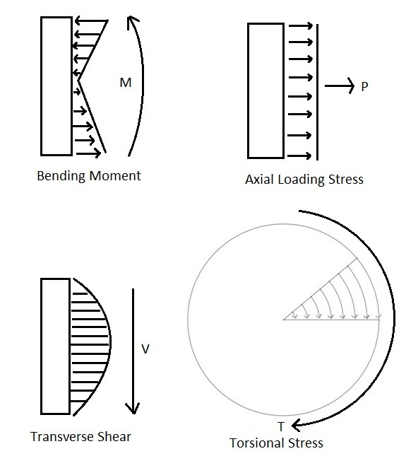 Mechanical Design of a Shaft