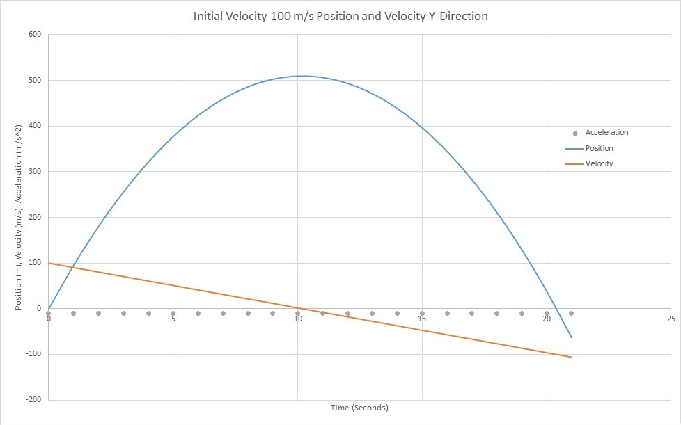 Projectile Motion Y-Direction position, velocity, acceleration