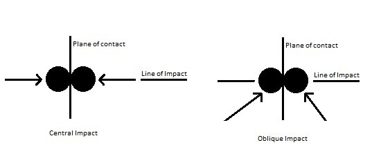 Central and oblique Impact