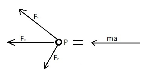 Force Vectors and Resultant Force