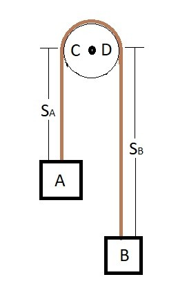 dependent motion pulley