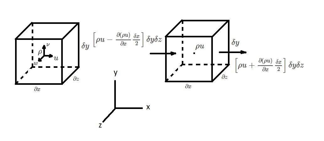 Differential Form of the Continuity Equation